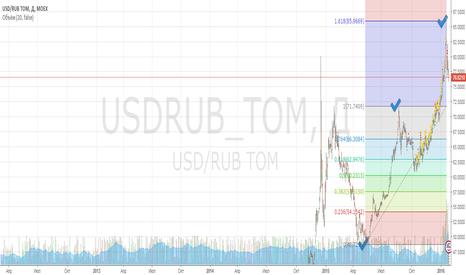 USDRUB_TOM: USDRUB чёткий пацан