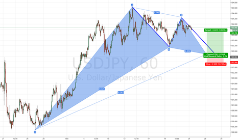 USDJPY: USDJPY bullish Gartley at 0.382