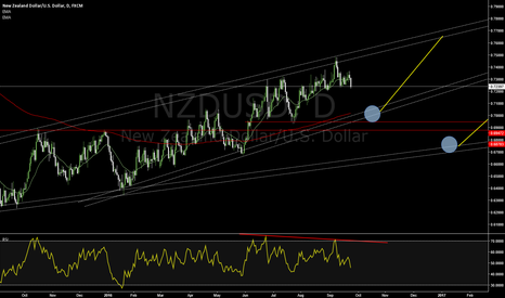 NZDUSD: WAITING FOR PATTERNS IN 1 HOURS OR 15 M CLOSE TO CHANNEL BANDS