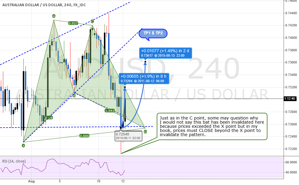 UPDATE #2: ANALYSIS: AUDUSD: Going Up....But For How Long?