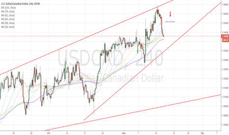 USDCAD: USDCAD4H