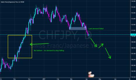 CHFJPY: Long term position CHFJPY
