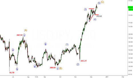USDJPY: USDJPY- Close to Biggest Fall  Supported by Nikkei Below 113
