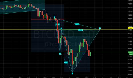 BTCUSD: BTCUSD - Potential bearish cypher pattern