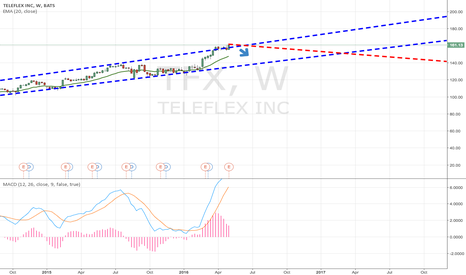 TFX: I believe TFX is a short