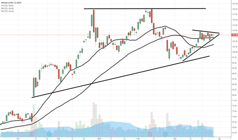 NVDA: $NVDA bullish consolidation here...$110 pivot price, then $120