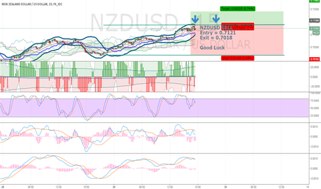 NZDUSD: Short Term SELL NZDUSD