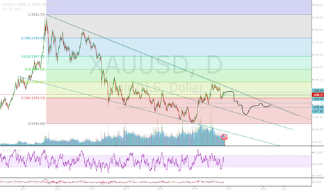 XAUUSD: Long term gold