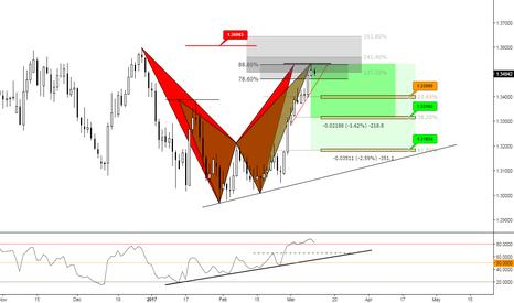 USDCAD: (Daily) Someone who scares them, we need fear!!