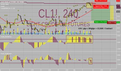 CL1!: ***Short Opp***