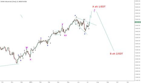 INDU: EW Chart Dow 1 D
