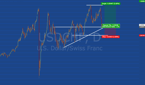 USDCHF: USDCHF Great Long Trade
