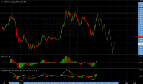 EURGBP: EURGBP - Potential Revenge Turnaround to The Downside: