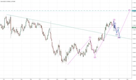 EURUSD: EUR/USD Short term Short Long term Long