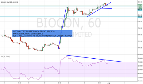BIOCON: biocon