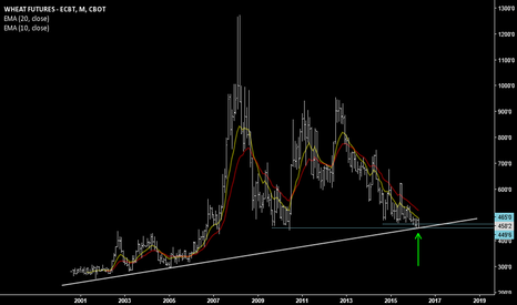 ZW2!: Wheat monthly chart - bottom forming