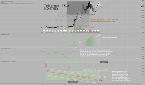 TSLA: Tesla Motors long term valuation multiples are declining fast