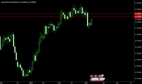 AUDUSD: that was a pretty strong drop, man...
