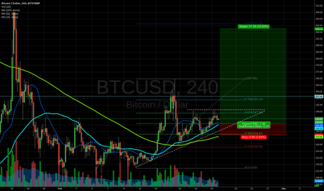 BTCUSD: Possible long setup with low risk and high reward