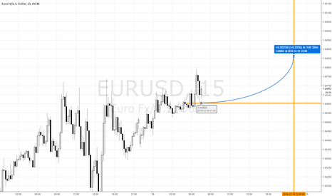 EURUSD: EURUSD above 1.046034 at 4 PM EST