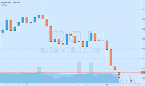 NZDUSD: DON'T MISS THIS CHANCE!!