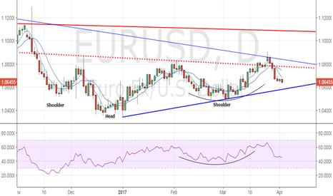 EURUSD: EUR/USD eyes Jan-March rising trend line