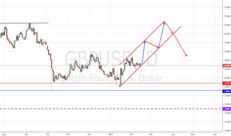 GBPUSD: GBPUSD rising channel