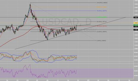 USDCAD: UC LONG on daily