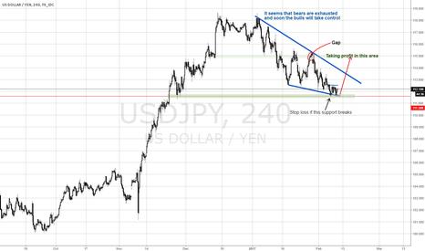 USDJPY: USDJPY closing gap very soon?!