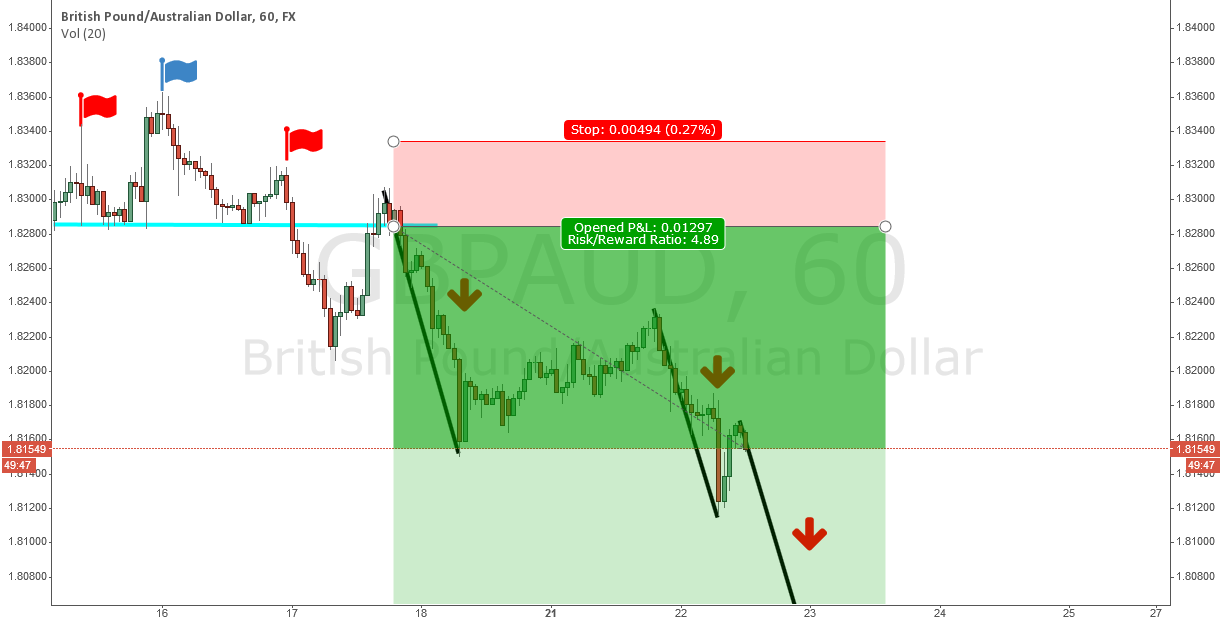 H&S on H1 chart