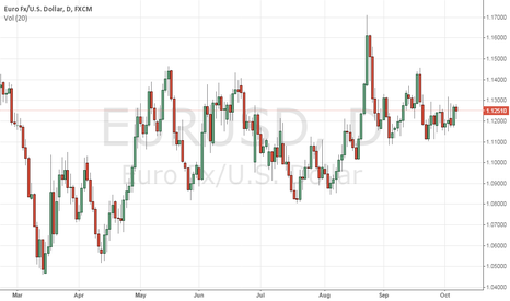 EURUSD: Euro Testing for the test