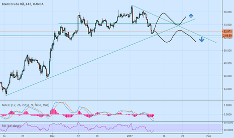 BCOUSD: Oil Technical Analysis