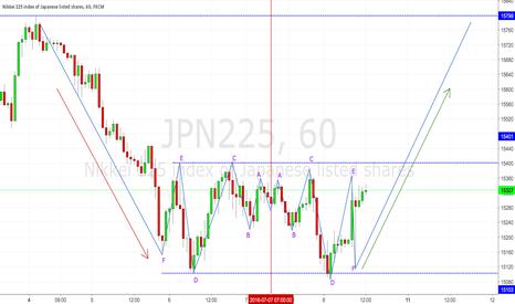 JPN225: Another symmetrical pattern