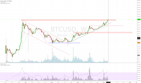 BTCUSD: What are you seeing today?