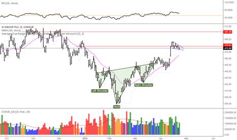 III: IIIL wedge pattern