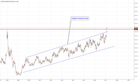 GODREJIND: godrej long term chhanel