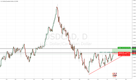 USDCAD: USDCAD TO THE UPSIDE PENDING...