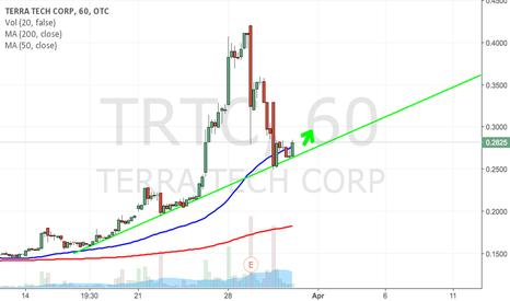 TRTC: $TRTC BULLISH SUPPORT TRENDLINE