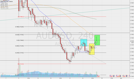 AUDUSD: AUDUSD - many warn for a price fall