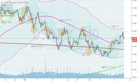 USDJPY: ドル円・4hBM、日足上昇ジェイウォーク
