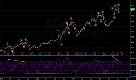 ATVI: ATVI Ending Diagonal?