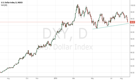 DXY: LONG DXY on test of TL