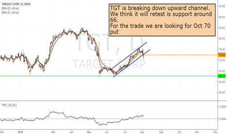 TGT: TGT - to put option play