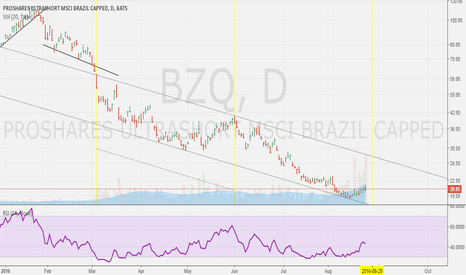 BZQ: Sell Brazil el ritmo caliente, Long setup for Bearish BZQ ETF