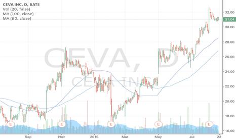 CEVA: Buy