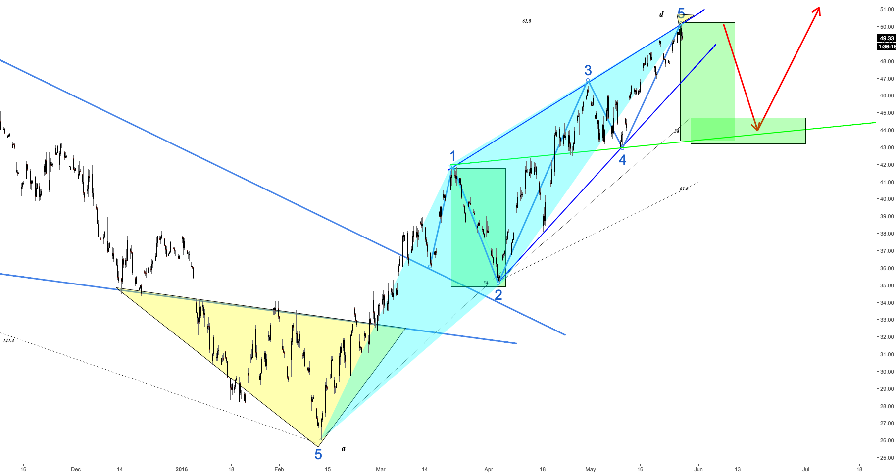 USOL 4H short Term Outcome Bearish Wolfe waves and ABCD
