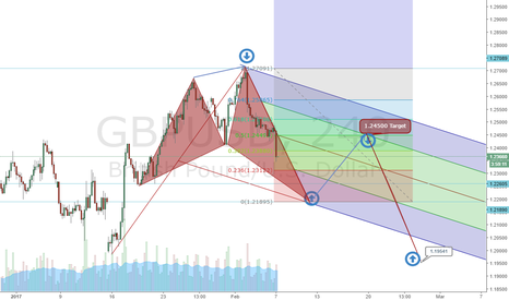 GBPUSD: Gbp Usd Swing View