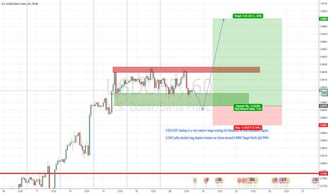 USDCHF: USD/CHF LONG Breakout Scenario