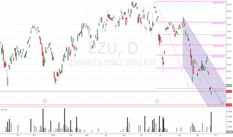 EZU: EZU Bearish Vertical Put Spread for 10/16/15 Expiration