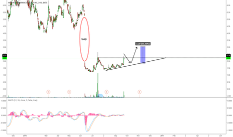MRNS: MRNS: PAY ATTENTION TO THIS LEVEL FOR A POTENTIAL BREAKOUT